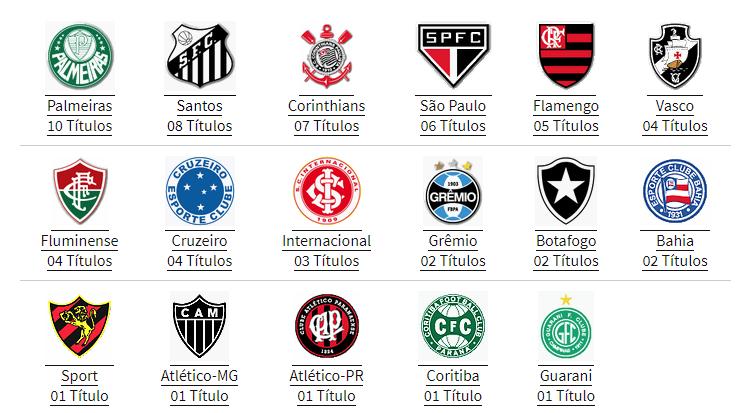Clubes Campeões do Campeonato Brasileiro