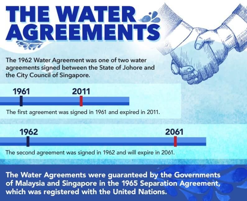 Perjanjian air 1962