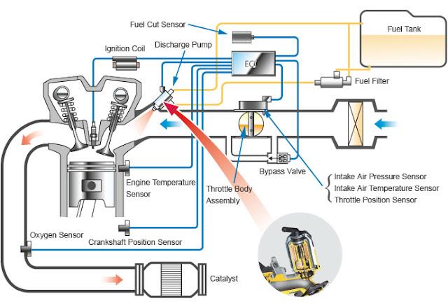 tipos de sensores para motos