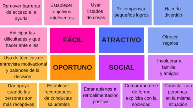 Salud y Prevención PAPPS: Marco conceptual \'EAST\' (fácil, atractivo ...