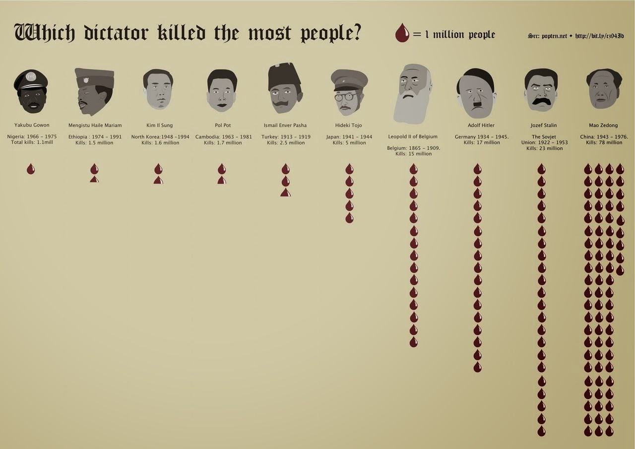 Which dictator killed the most People - Yakubu Gowon, Haile Mariam, Kim II Sung, Pol Pot, Ismail Enver Pasha, Hideki Tojo, Leopold II of Belgium, Adolf Hitler, Jozef Stalin, Mao Zedong