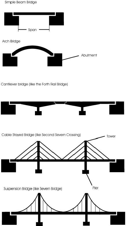 Bridge Workout Pics: Bridge Types
