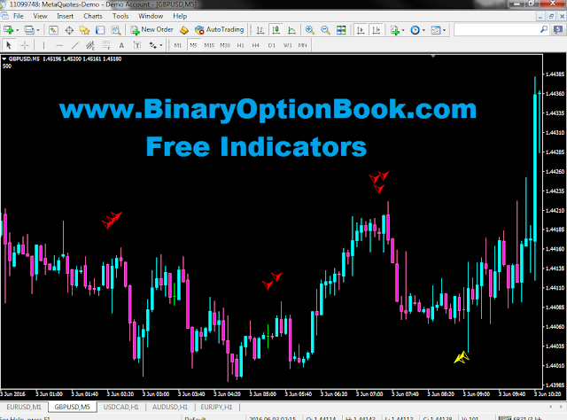 Binary option indicator that works