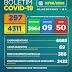 Boletim COVID-19: Confira a atualização desta quinta-feira (27) para os casos de coronavírus em Alagoinhas