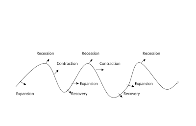 Phases-of-trade-cycle