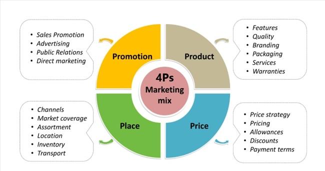 4P trong marketing mix