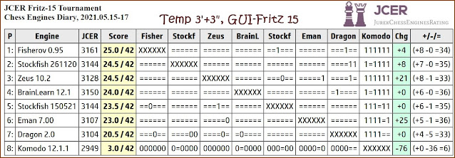Chess Engines Diary - Tournaments 2021 - Page 7 2021.05.15.Fritz15Tournament