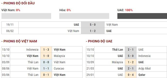 thong-ke-Viet-Nam-vs-UAE-14-11-2019-Vong-loai-WC-2022