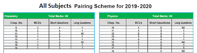 Pairing Scheme 9th & 10th 2019-20 All Subjects | All Punjab Boards | Physics, Chemistry, Mathematics, English, Biology, Computer