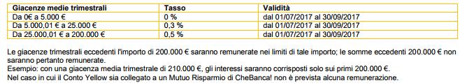 tassi di interesse conto yellow chebanca