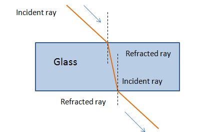 Exploring GCSEs: Refraction of light