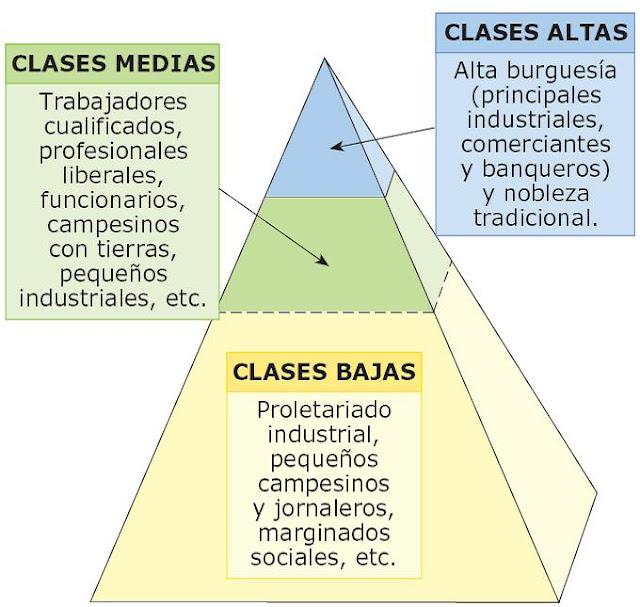 Blog De Historia Del Mundo Contemporáneo De La Sociedad Estamental A La Sociedad De Clases