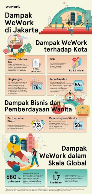 Infografis WeWork
