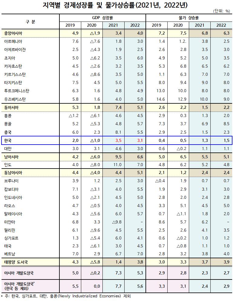 2021년 한국 경제 성장률 3.5%, 0.2%p 상향 조정