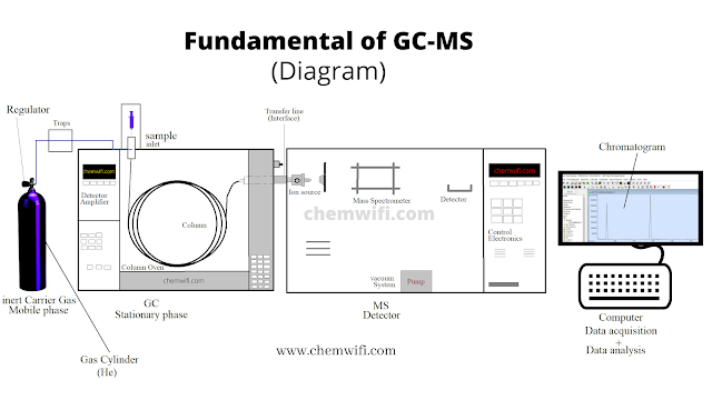 Fundamental of GC-MS with diagram