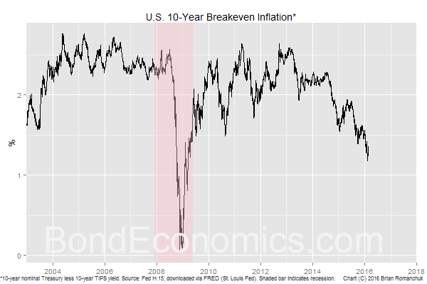 Chart: U.S. 10-year Breakeven Inflation