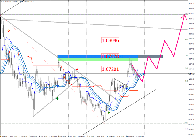 AUDNZD H4 chart (7.24.20) MetaTrader 4 axicorp financial services