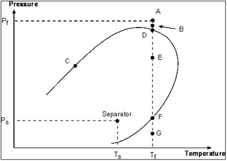 Mahasiswa minyak jenis reservoir diagram fasa ccuart Image collections
