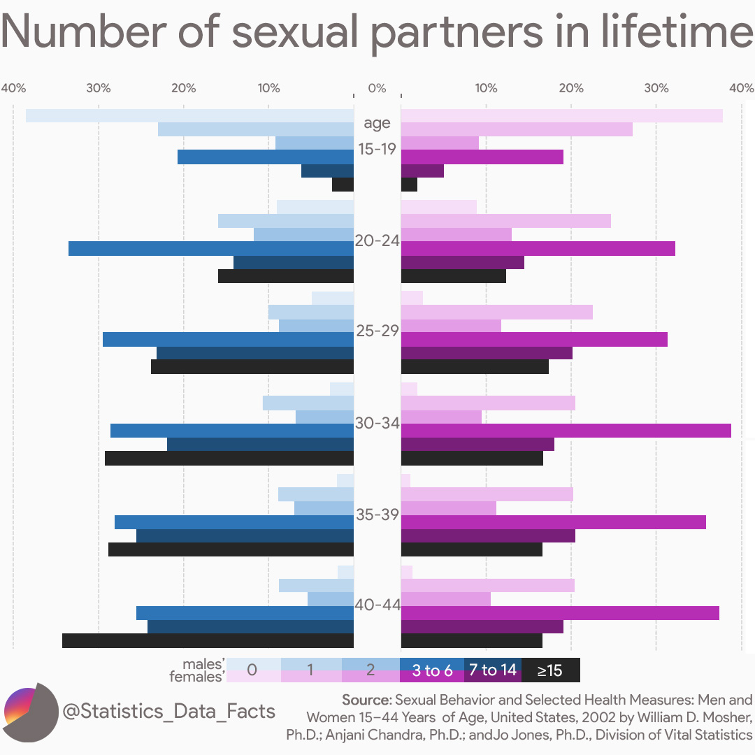 Number of sexual partners in lifetime