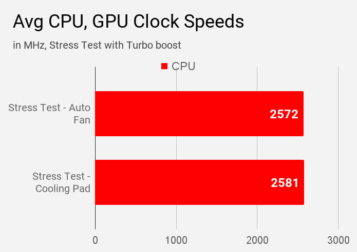 Lenovo IdeaPad S340 81VV008TIN average CPU clock speed during different modes of stress tests.