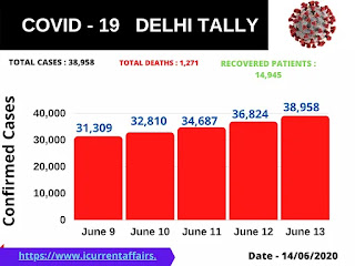 Coronavirus Cases in Delhi