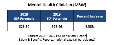 New Study Shows Mental Health Clinician Pay Increases 4 58
