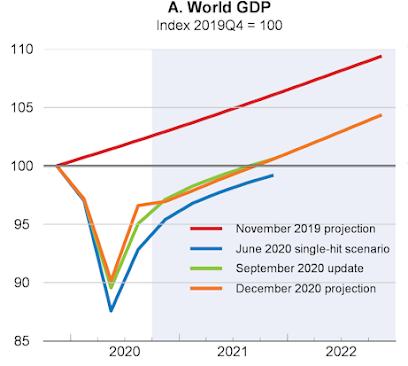 Perspectivas Econômicas da OCDE, dezembro de 2020 3