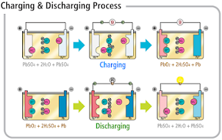 Discharge dan charge