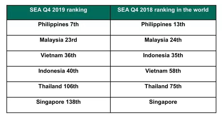 SEA ranking for 2019 and 2018