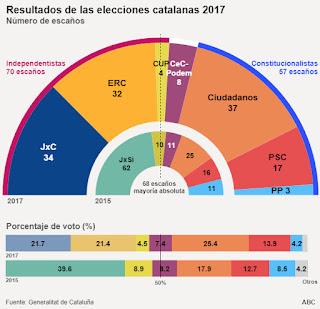 Fuente: http://www.abc.es/media/elecciones/2017/12/21/porcentaje-voto-catalunya--620x600.jpg