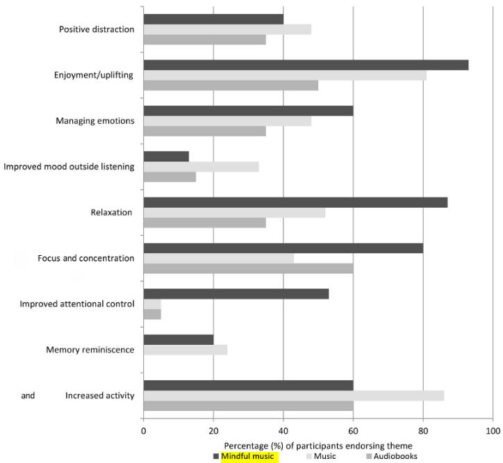 図:音楽マインドフルネスオーディオブックと脳卒中患者