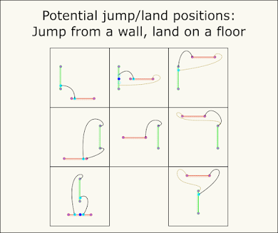 Illustrations of wall-to-floor jump-land-position combinations.