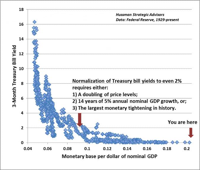 Fed Balance Sheet Vs. Stock Market; Will QE Cause