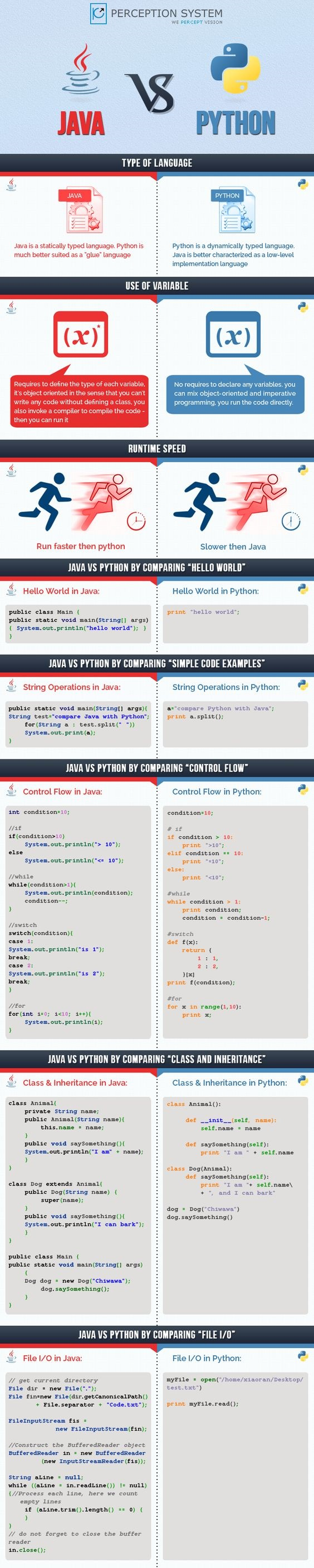 Java vs Python? which programming language beginner should learn