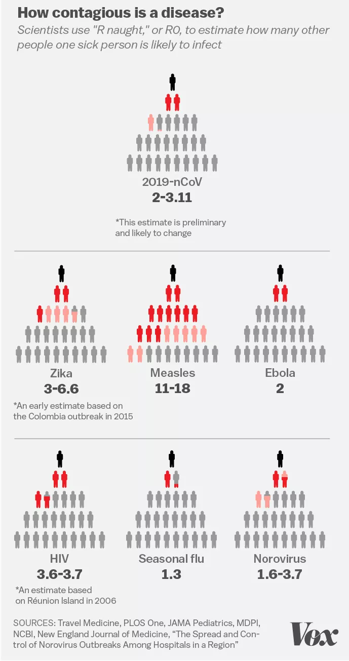 What We Know About How Easily the New Coronavirus Spreads #infographic