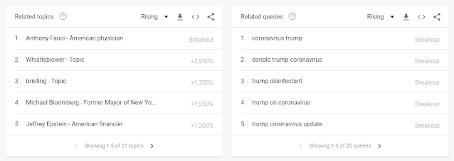 How to use Google Trends? some interesting tips.