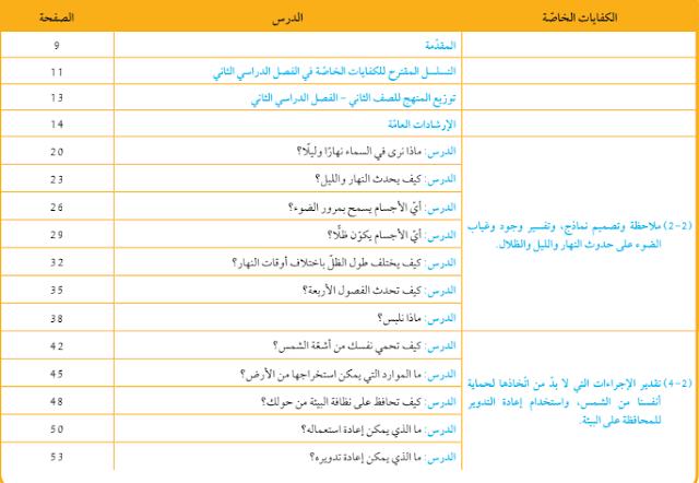 توزيع درجات ومعايير الدراسات القرآنية والتربية الاسلامية