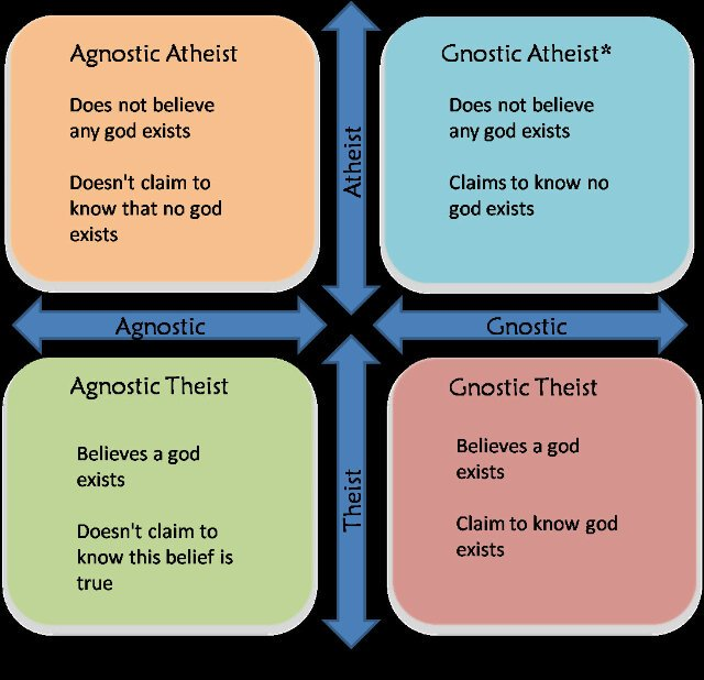 The Intellectual Cowardice Behind Agnostic Atheists