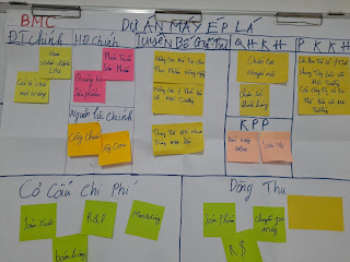 Canvas business model for project strategic management