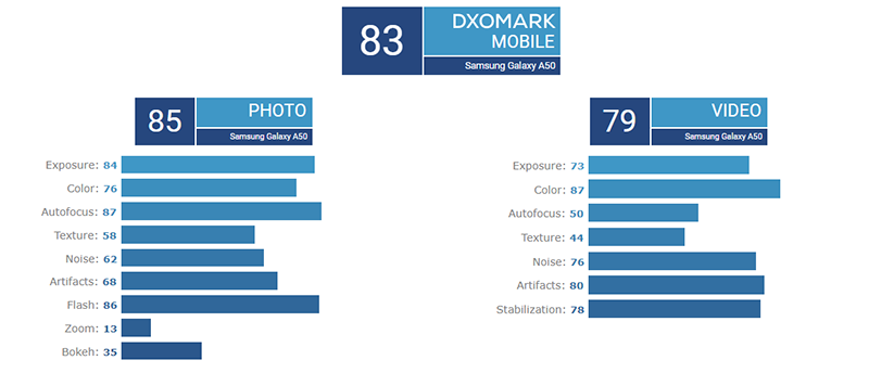 Samsung Galaxy A50 scores 83 on DxOMark!