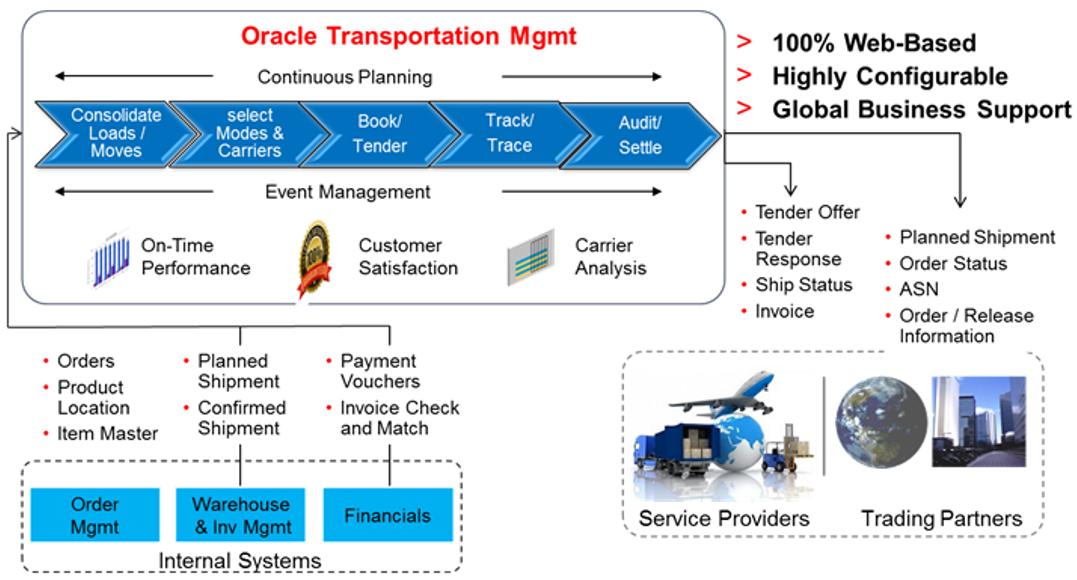 Enterprise Cloud Applications (ERP): Oracle Cloud: Oracle