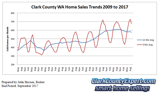 Clark County Home Sales September 2017- Units Sold