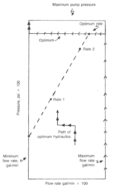 graphical method for selecting proper jet sizes for bit hydraulics
