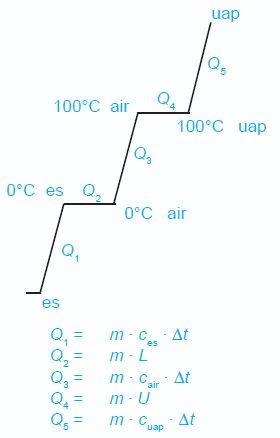 Diagram kalor yang diperlukan dalam perubahan wujud es hingga menjadi uap.
