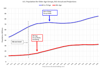 Population 60+ years old