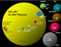 Comparing finite and renewable planetary energy reserves (Terawattyears). Total recoverable reserves are shown for the finite resources. Yearly potential is shown for the renewables. (Credit:  IEA/SHC Solar Update) Click to Enlarge.