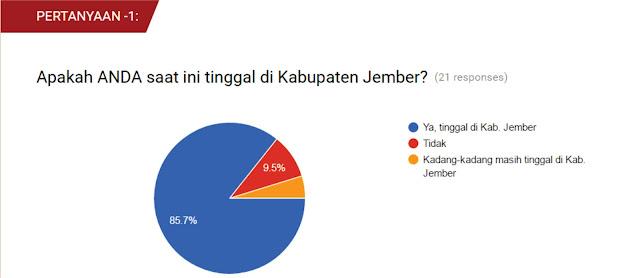 Hasil Pertanyaan ke-1, dari Survey Eksistensi Lazismu Jember