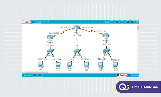 Topologi Routing Static 3 Router Simulasi di Packet Tracer