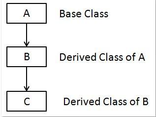 Multi-Level Inheritance