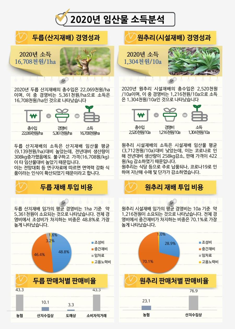 2020년 임산물 16개 품목 대상 소득 조사결과 발표